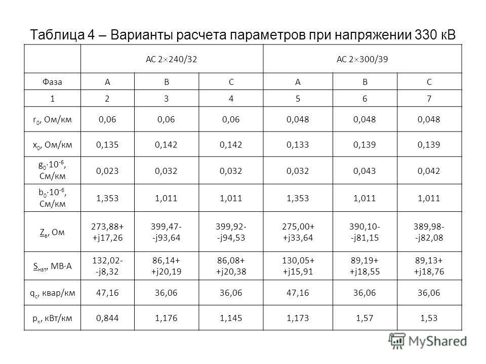 Таблица 4 – Варианты расчета параметров при напряжении 330 кВ АС 2 240/32АС 2 300/39 ФазаАВСАВС 1234567 r 0, Ом/км0,06 0,048 x 0, Ом/км0,1350,142 0,1330,139 g 0 10 -6, См/км 0,0230,032 0,0430,042 b 0 10 -6, См/км 1,3531,011 1,3531,011 Z в, Ом 273,88+