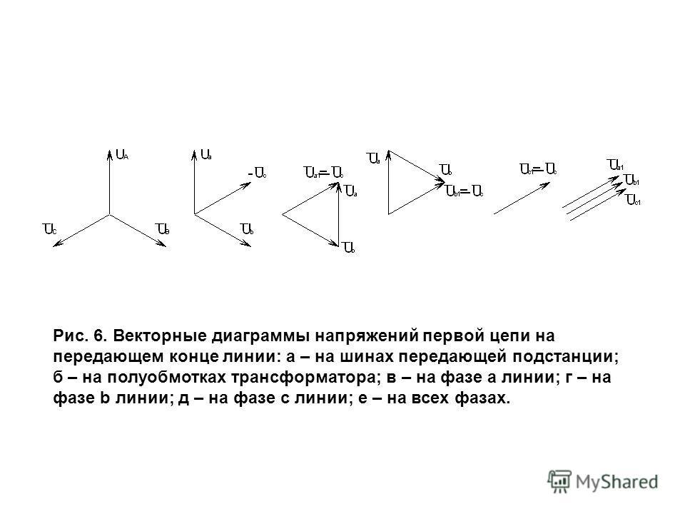 Рис. 6. Векторные диаграммы напряжений первой цепи на передающем конце линии: а – на шинах передающей подстанции; б – на полуобмотках трансформатора; в – на фазе a линии; г – на фазе b линии; д – на фазе c линии; е – на всех фазах.