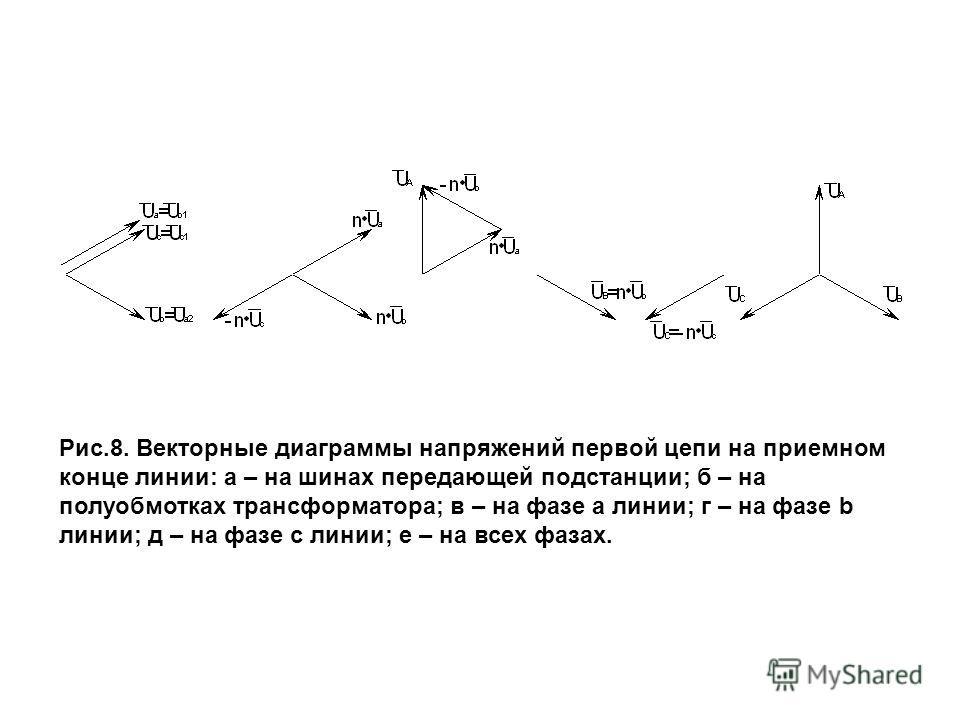 Рис.8. Векторные диаграммы напряжений первой цепи на приемном конце линии: а – на шинах передающей подстанции; б – на полуобмотках трансформатора; в – на фазе a линии; г – на фазе b линии; д – на фазе c линии; е – на всех фазах.