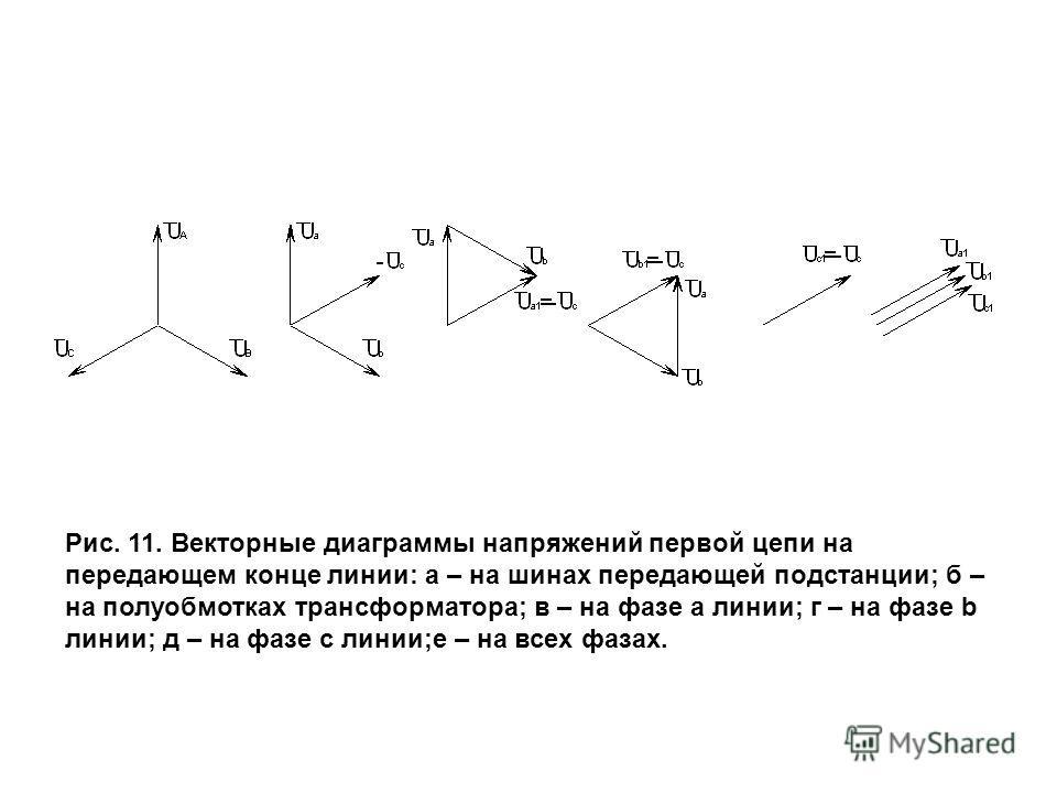 Рис. 11. Векторные диаграммы напряжений первой цепи на передающем конце линии: а – на шинах передающей подстанции; б – на полуобмотках трансформатора; в – на фазе a линии; г – на фазе b линии; д – на фазе c линии;е – на всех фазах.