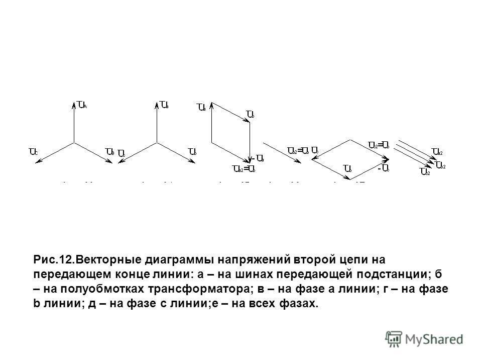 Рис.12.Векторные диаграммы напряжений второй цепи на передающем конце линии: а – на шинах передающей подстанции; б – на полуобмотках трансформатора; в – на фазе a линии; г – на фазе b линии; д – на фазе c линии;е – на всех фазах.
