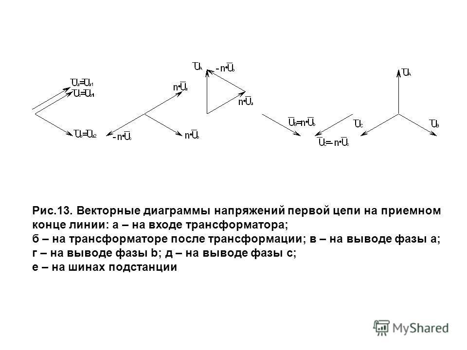 Рис.13. Векторные диаграммы напряжений первой цепи на приемном конце линии: а – на входе трансформатора; б – на трансформаторе после трансформации; в – на выводе фазы a; г – на выводе фазы b; д – на выводе фазы c; е – на шинах подстанции