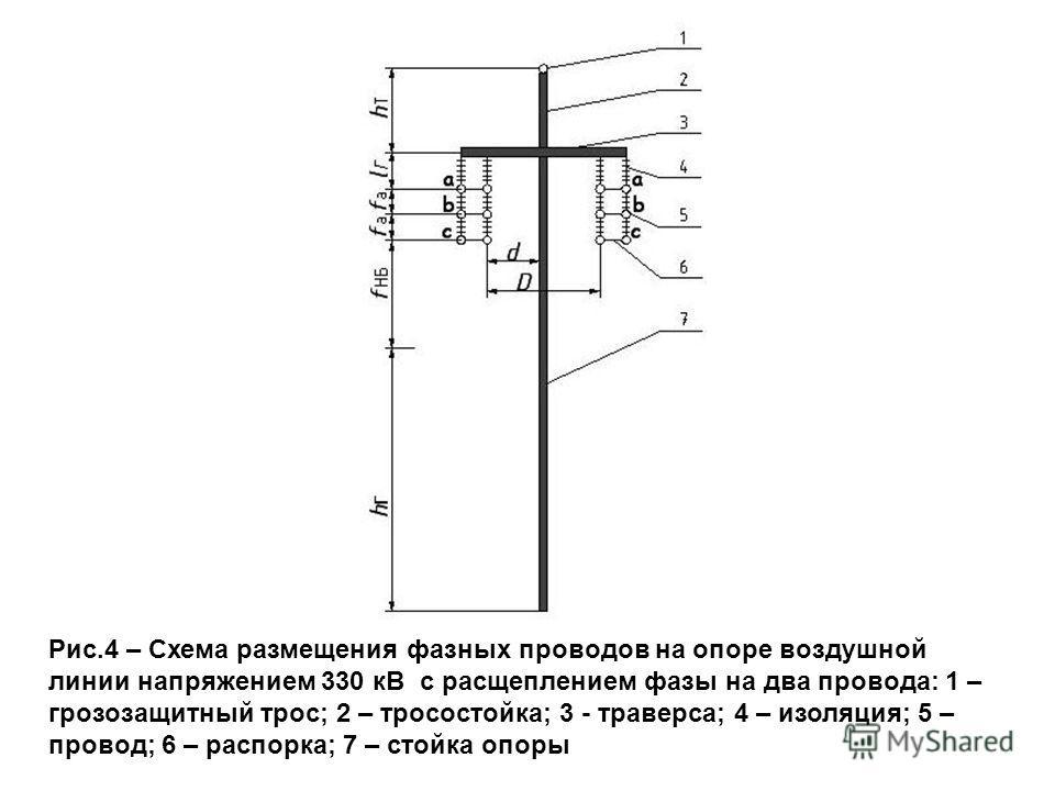 Рис.4 – Схема размещения фазных проводов на опоре воздушной линии напряжением 330 кВ с расщеплением фазы на два провода: 1 – грозозащитный трос; 2 – тросостойка; 3 - траверса; 4 – изоляция; 5 – провод; 6 – распорка; 7 – стойка опоры