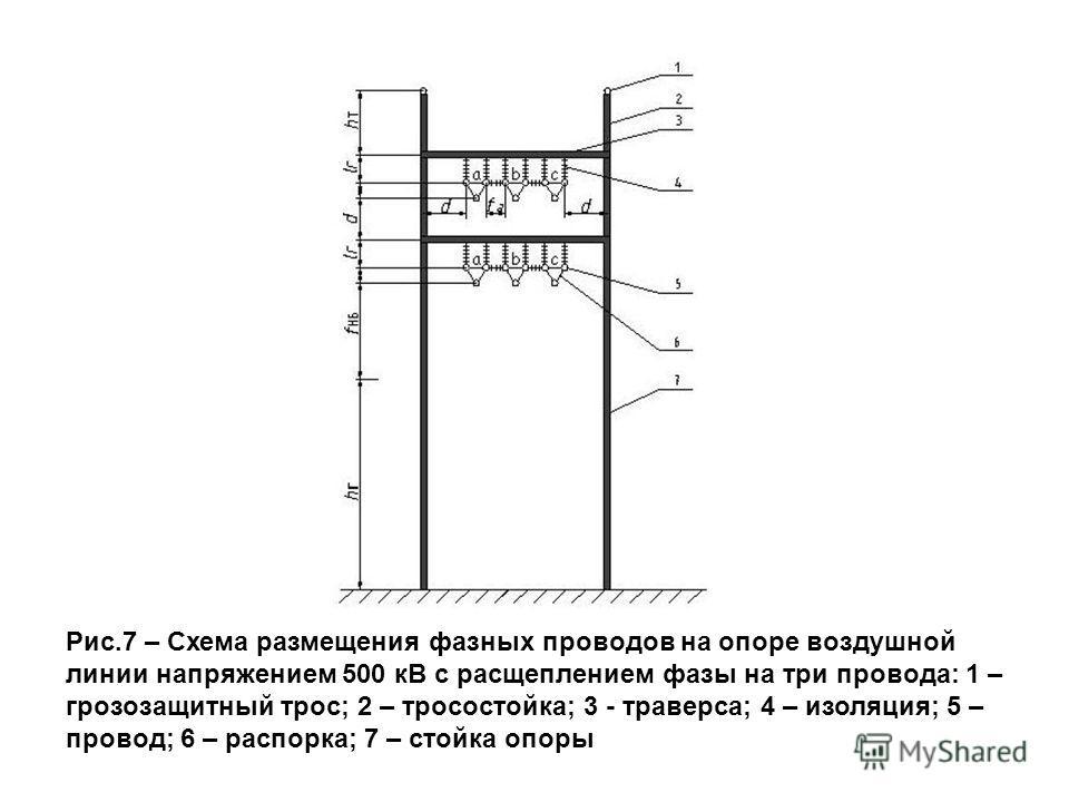 Рис.7 – Схема размещения фазных проводов на опоре воздушной линии напряжением 500 кВ с расщеплением фазы на три провода: 1 – грозозащитный трос; 2 – тросостойка; 3 - траверса; 4 – изоляция; 5 – провод; 6 – распорка; 7 – стойка опоры