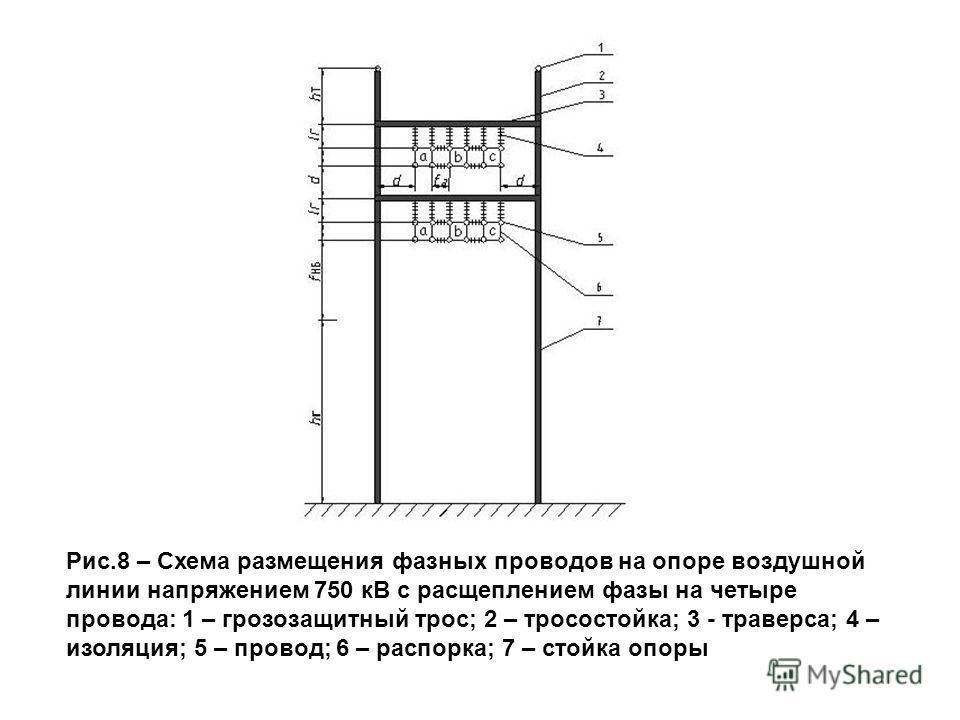 Рис.8 – Схема размещения фазных проводов на опоре воздушной линии напряжением 750 кВ с расщеплением фазы на четыре провода: 1 – грозозащитный трос; 2 – тросостойка; 3 - траверса; 4 – изоляция; 5 – провод; 6 – распорка; 7 – стойка опоры