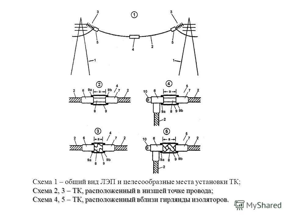 Схема 1 – общий вид ЛЭП и целесообразные места установки ТК; Схема 2, 3 – ТК, расположенный в низшей точке провода; Схема 4, 5 – ТК, расположенный вблизи гирлянды изоляторов.