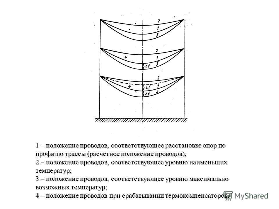 1 – положение проводов, соответствующее расстановке опор по профилю трассы (расчетное положение проводов); 2 – положение проводов, соответствующее уровню наименьших температур; 3 – положение проводов, соответствующее уровню максимально возможных темп