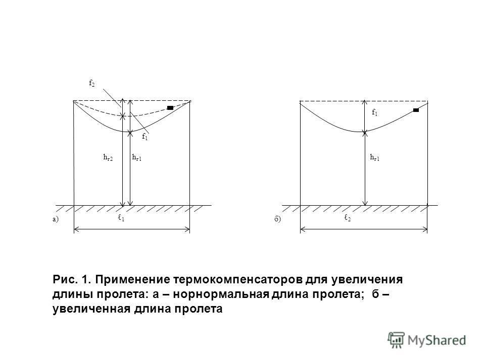 а) f2f2 f1f1 h г2 hг1hг1 1 б) f1f1 hг1hг1 2 Рис. 1. Применение термокомпенсаторов для увеличения длины пролета: а – норнормальная длина пролета; б – увеличенная длина пролета