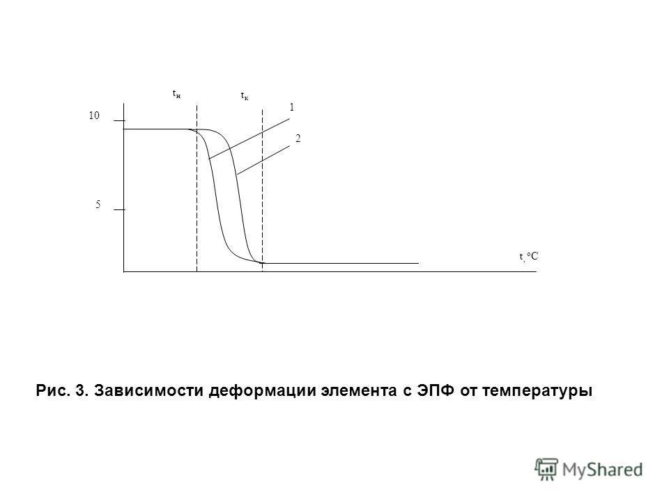 10 5 tнtн tкtк 1 2 t, o C Рис. 3. Зависимости деформации элемента с ЭПФ от температуры
