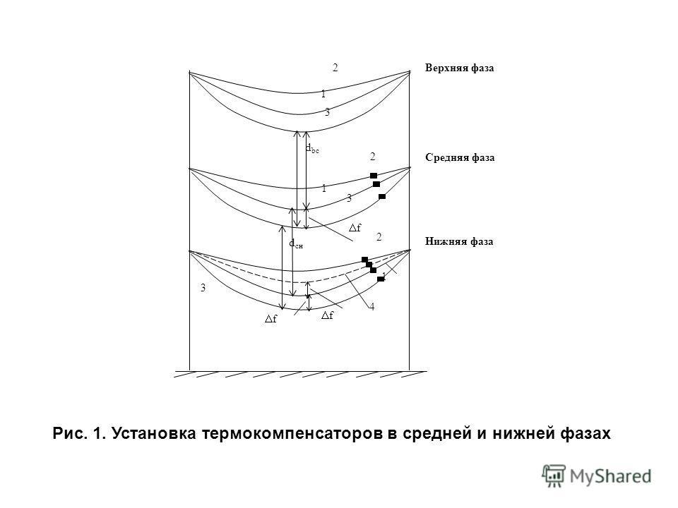2 1 3 d bc f dcнdcн f 2 1 3 2 1 4 3 Верхняя фаза Средняя фаза Нижняя фаза f Рис. 1. Установка термокомпенсаторов в средней и нижней фазах