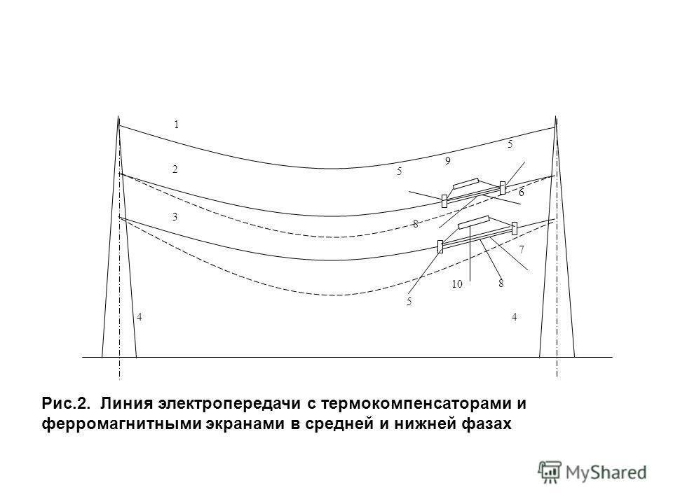 9 1 2 3 5 5 6 8 5 10 8 7 44 Рис.2. Линия электропередачи с термокомпенсаторами и ферромагнитными экранами в средней и нижней фазах
