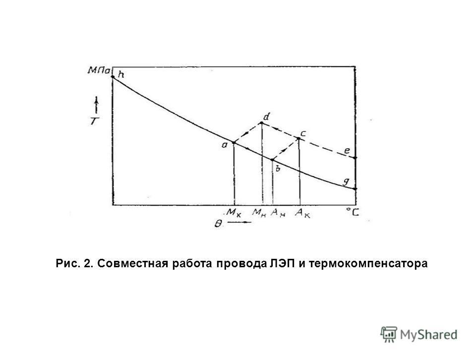 Рис. 2. Совместная работа провода ЛЭП и термокомпенсатора
