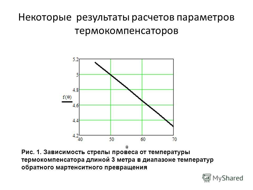 Некоторые результаты расчетов параметров термокомпенсаторов Рис. 1. Зависимость стрелы провеса от температуры термокомпенсатора длиной 3 метра в диапазоне температур обратного мартенситного превращения