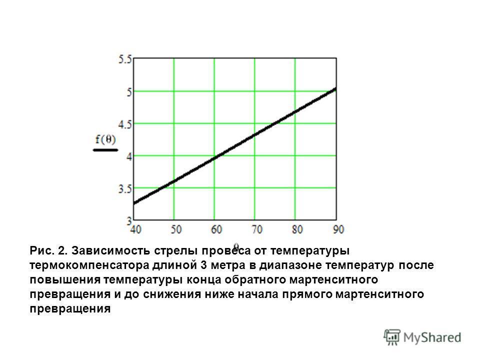 Рис. 2. Зависимость стрелы провеса от температуры термокомпенсатора длиной 3 метра в диапазоне температур после повышения температуры конца обратного мартенситного превращения и до снижения ниже начала прямого мартенситного превращения