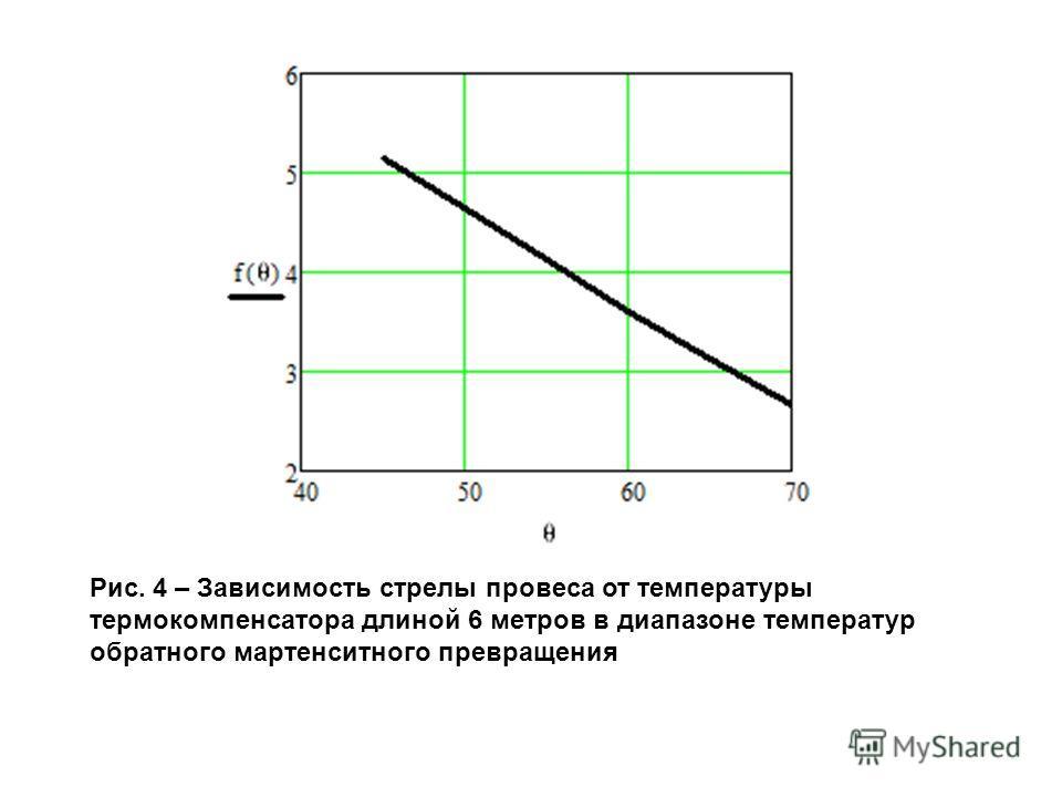 Рис. 4 – Зависимость стрелы провеса от температуры термокомпенсатора длиной 6 метров в диапазоне температур обратного мартенситного превращения