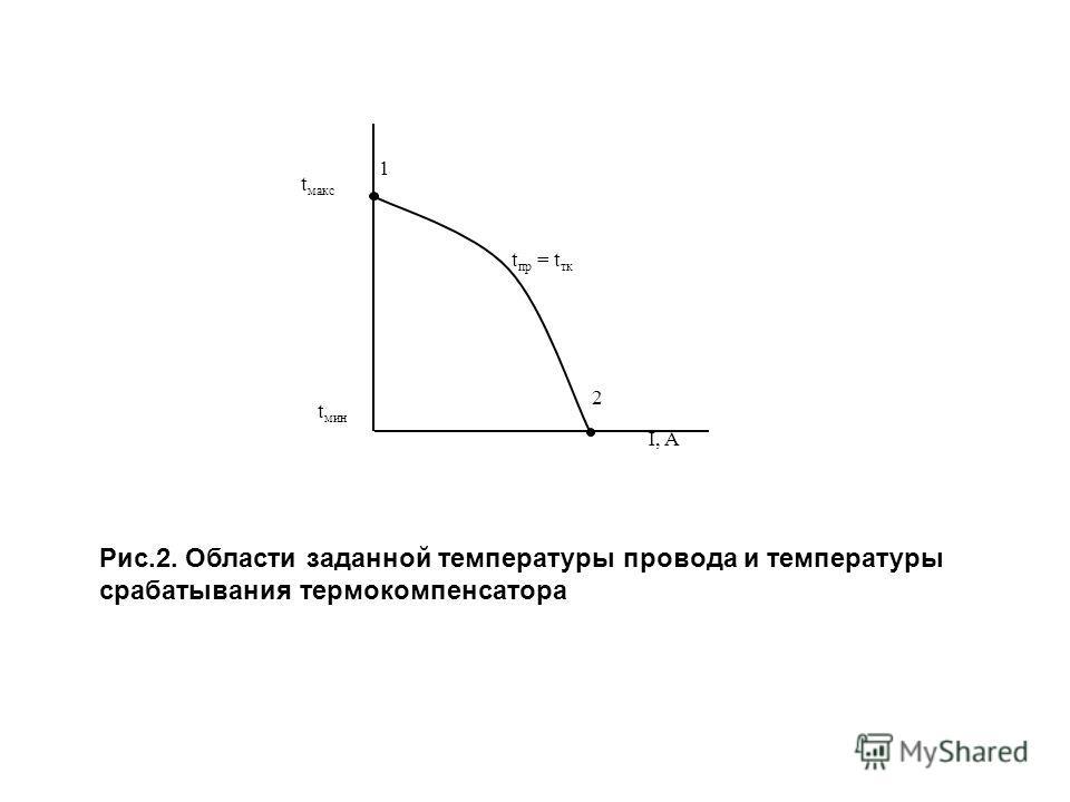 t пр = t тк t макс t мин 1 2 I, A Рис.2. Области заданной температуры провода и температуры срабатывания термокомпенсатора