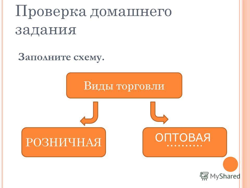 Проверка домашнего задания Заполните схему. Виды торговли РОЗНИЧНАЯ………. ОПТОВАЯ