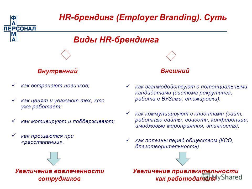 HR-брендинг (Employer Branding). Суть Виды HR-брендинга Внутренний Внешний как встречают новичков; как ценят и уважают тех, кто уже работает; как мотивируют и поддерживают; как прощаются при «расставании». как взаимодействуют с потенциальными кандида