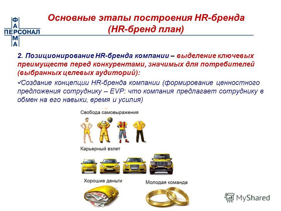 Основные этапы построения HR-бренда (HR-бренд план) 2. Позиционирование HR-бренда компании – выделение ключевых преимуществ перед конкурентами, значимых для потребителей (выбранных целевых аудиторий): Создание концепции HR-бренда компании (формирован