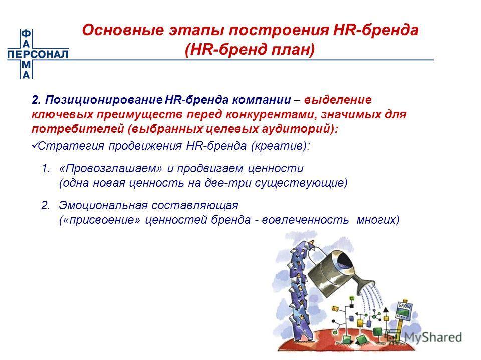 Основные этапы построения HR-бренда (HR-бренд план) 2. Позиционирование HR-бренда компании – выделение ключевых преимуществ перед конкурентами, значимых для потребителей (выбранных целевых аудиторий): Стратегия продвижения HR-бренда (креатив): 1.«Про