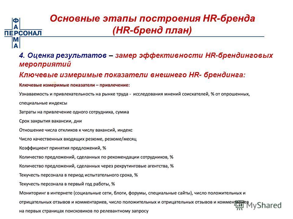 Основные этапы построения HR-бренда (HR-бренд план) 4. Оценка результатов – замер эффективности HR-брендинговых мероприятий Ключевые измеримые показатели внешнего HR- брендинга:
