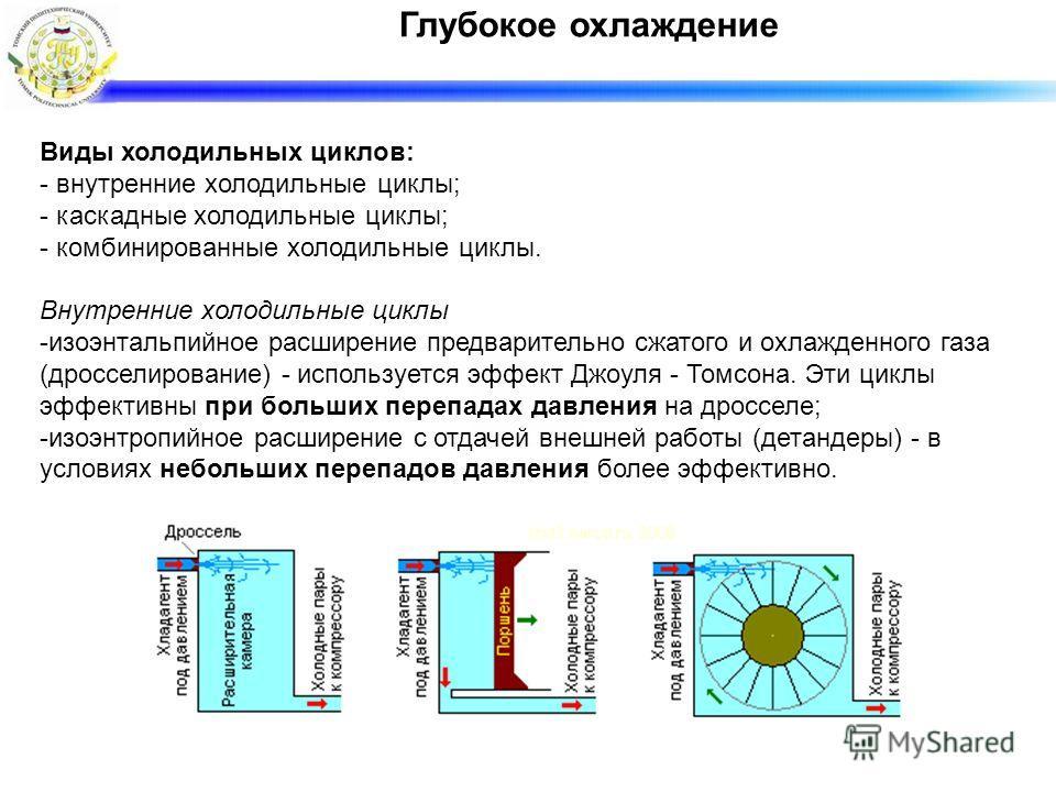 Глубокое охлаждение Виды холодильных циклов: - внутренние холодильные циклы; - каскадные холодильные циклы; - комбинированные холодильные циклы. Внутренние холодильные циклы -изоэнтальпийное расширение предварительно сжатого и охлажденного газа (дрос