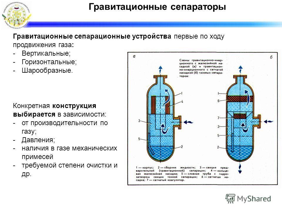 Гравитационные сепараторы Гравитационные сепарационные устройства первые по ходу продвижения газа: -Вертикальные; -Горизонтальные; -Шарообразные. Конкретная конструкция выбирается в зависимости: -от производительности по газу; -Давления; -наличия в г