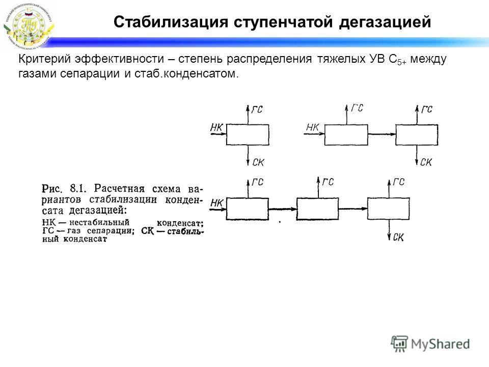Стабилизация ступенчатой дегазацией Критерий эффективности – степень распределения тяжелых УВ С 5+ между газами сепарации и стаб.конденсатом.