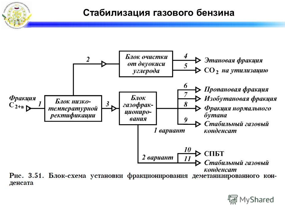Стабилизация газового бензина