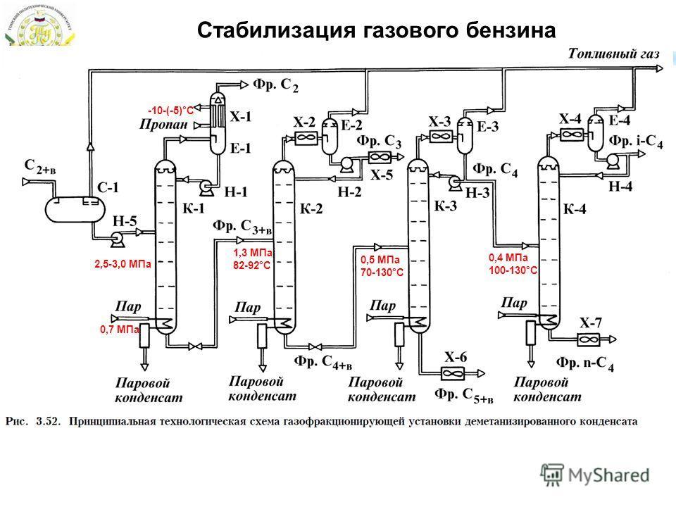 Стабилизация газового бензина 2,5-3,0 МПа -10-(-5)°C 0,7 МПа 1,3 МПа 82-92°С 0,5 МПа 70-130°С 0,4 МПа 100-130°С
