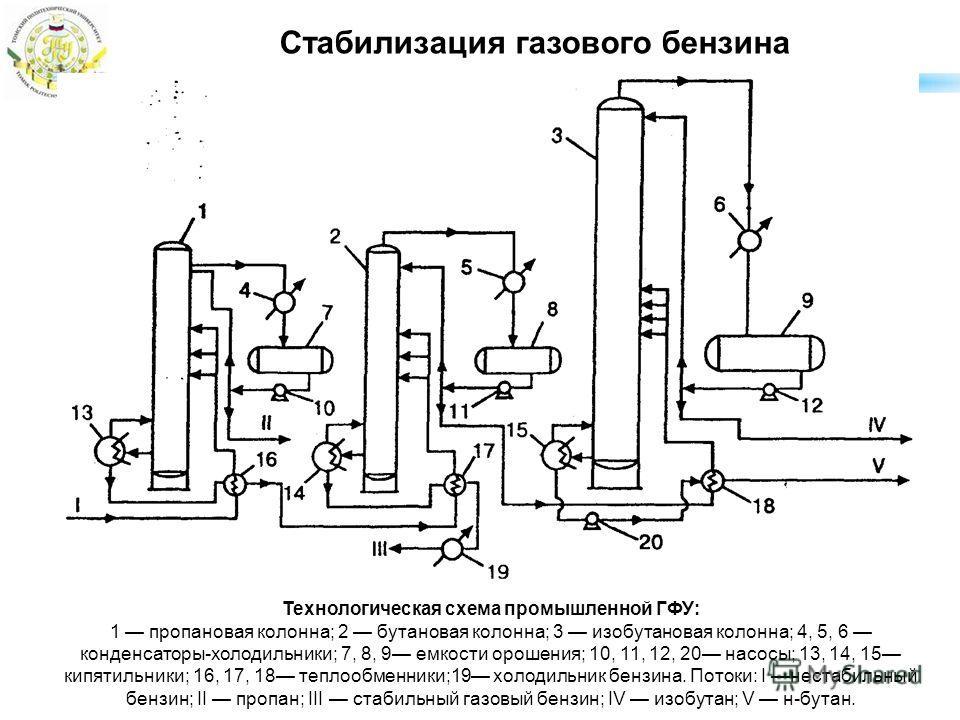 схема промышленной ГФУ: 1