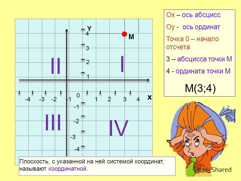 1234 х 4 3 2 -2-3 -4 1 -2 -3 -4 0 Y Оx – ось абсцисс Оy - ось ординат Точка 0 – начало отсчета 3 – абсцисса точки М 4 - ордината точки М М(3;4) М Плоскость, с указанной на ней системой координат, называют координатной. I II III IV