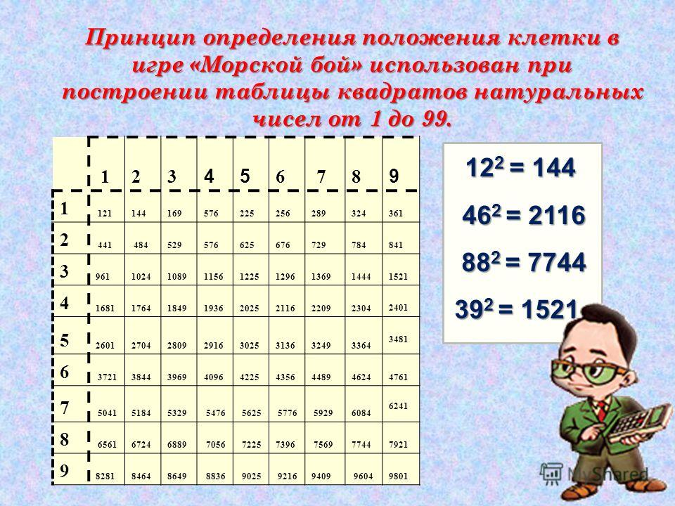 Принцип определения положения клетки в игре «Морской бой» использован при построении таблицы квадратов натуральных чисел от 1 до 99. 12 3 45 6 78 9 1 121144 169576225256289324 361 2 441 484529576625676729784 841 3 961 1024 108911561225129613691444 15