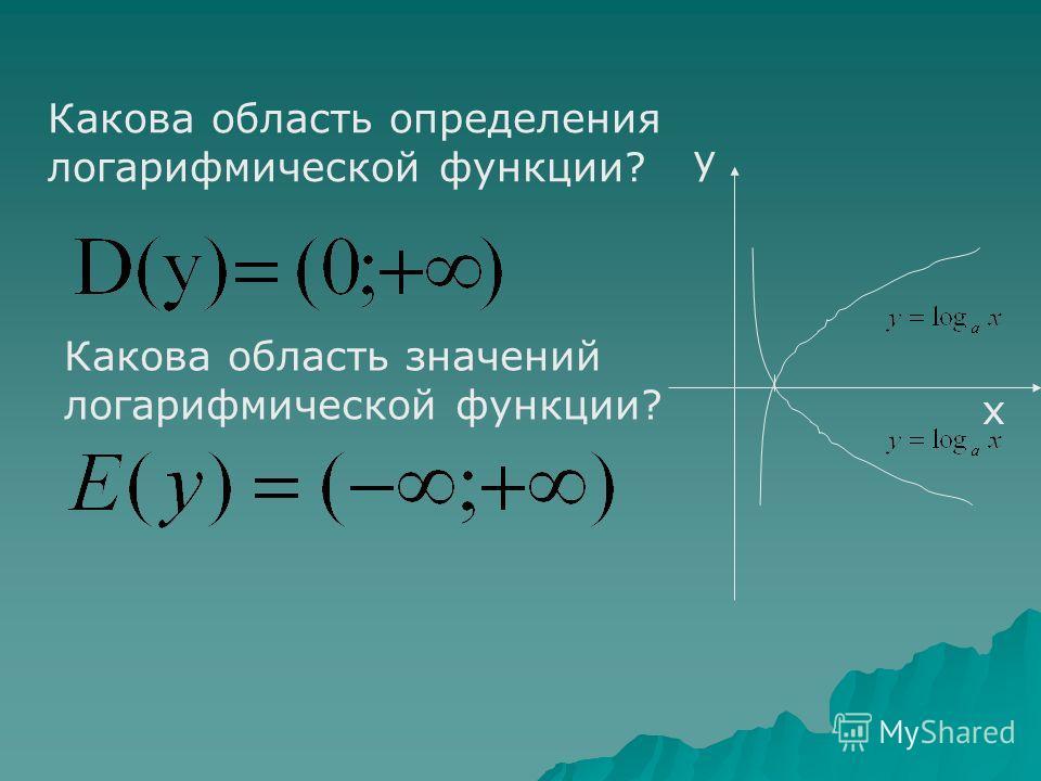 Что называется логарифмической функцией? Функцию, заданную формулой у = Log a x, называют логарифмической функцией с основанием а. Какие из данных функций являются логарифмическими? y = 4х y =Log 5 25 + x 2 y = Lg(x+2) y = 2,5 x y = 5/x + 1/Log 3 27