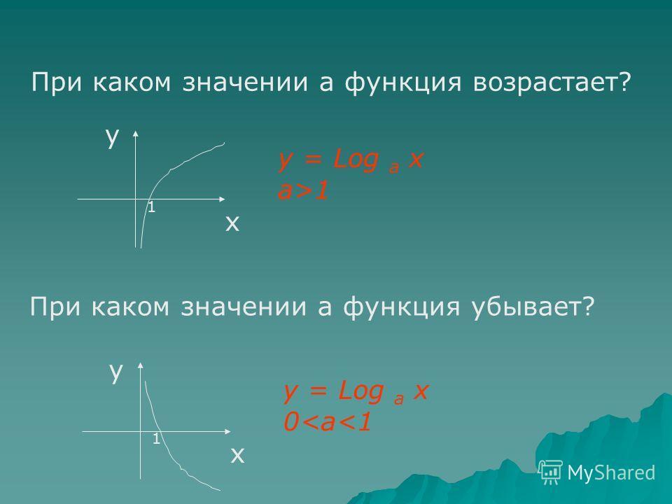 Какова область определения логарифмической функции? Какова область значений логарифмической функции? х у