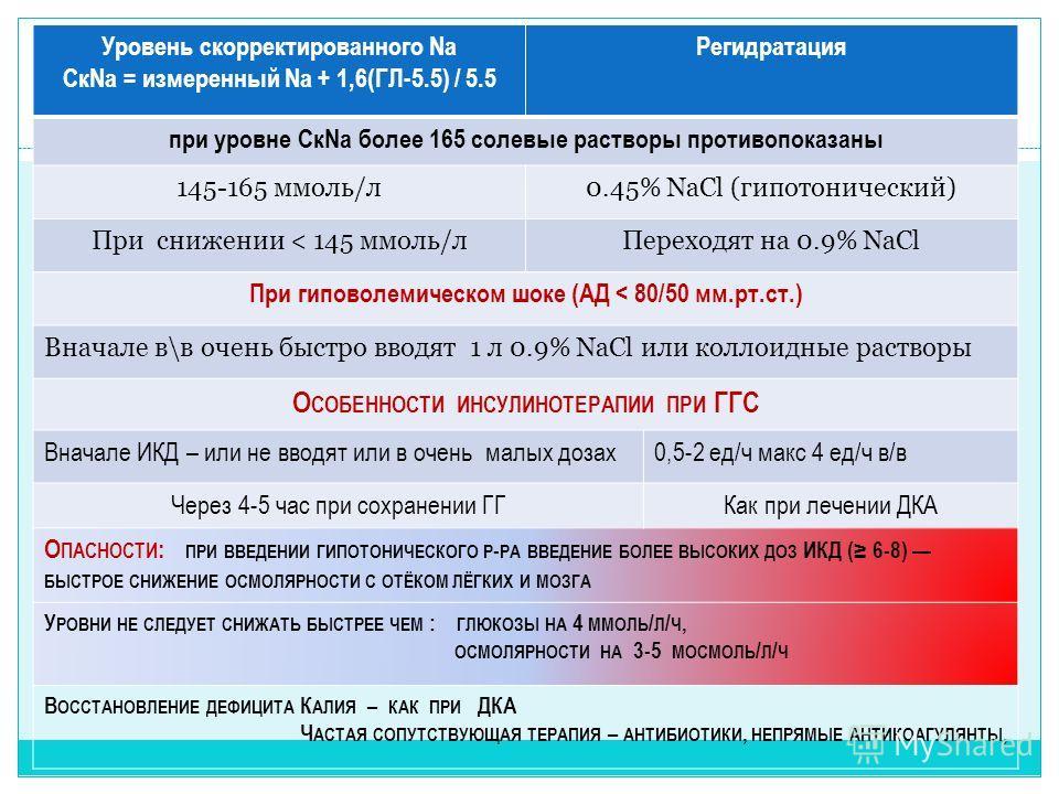 Уровень скорректированного Na СкNa = измеренный Na + 1,6(ГЛ-5.5) / 5.5 Регидратация при уровне СкNa более 165 солевые растворы противопоказаны 145-165 ммоль/л0.45% NaCl (гипотонический) При снижении < 145 ммоль/лПереходят на 0.9% NaCl При гиповолемич