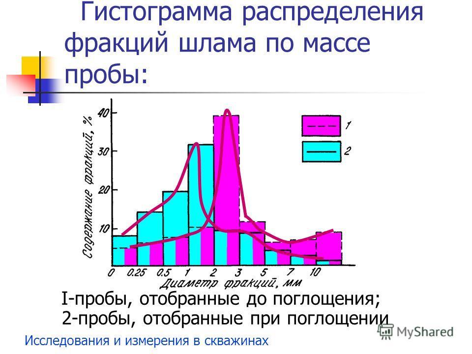 Исследования и измерения в скважинах Гистограмма распределения фракций шлама по массе пробы: I-пробы, отобранные до поглощения; 2-пробы, отобранные при поглощении