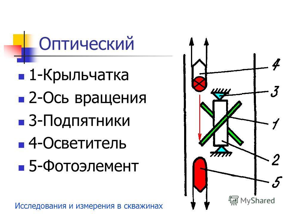 Исследования и измерения в скважинах Оптический 1-Крыльчатка 2-Ось вращения 3-Подпятники 4-Осветитель 5-Фотоэлемент