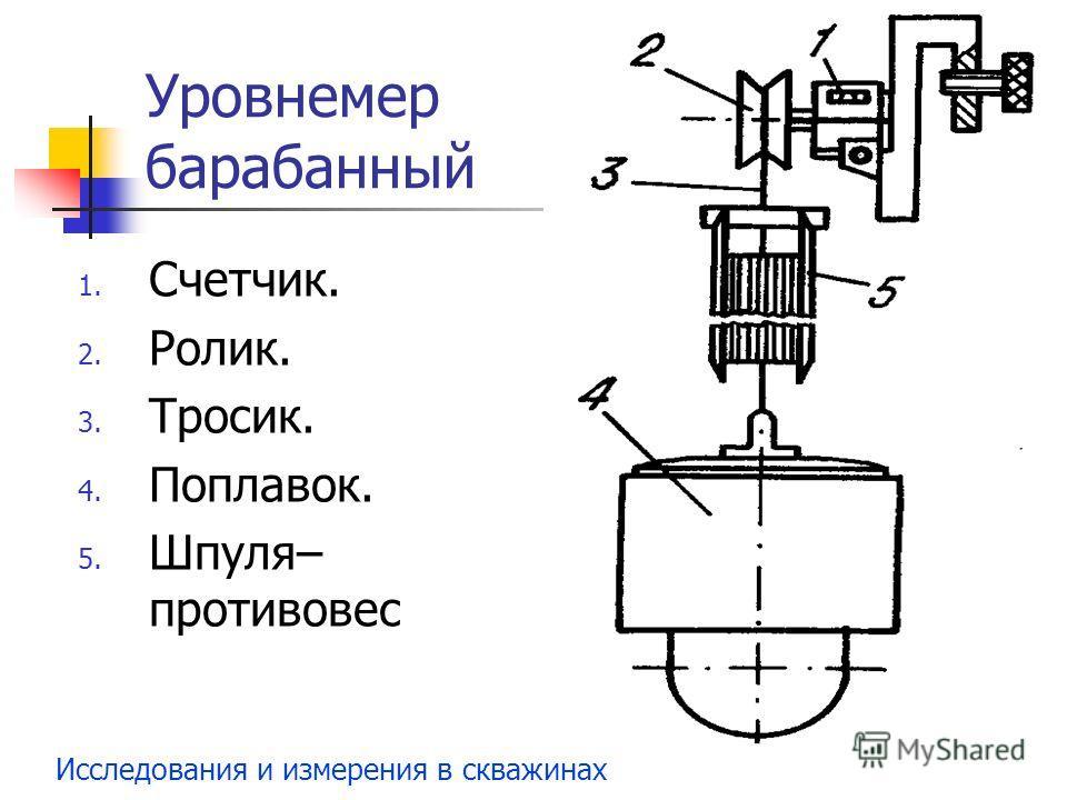 Исследования и измерения в скважинах Уровнемер барабанный 1. Счетчик. 2. Ролик. 3. Тросик. 4. Поплавок. 5. Шпуля– противовес