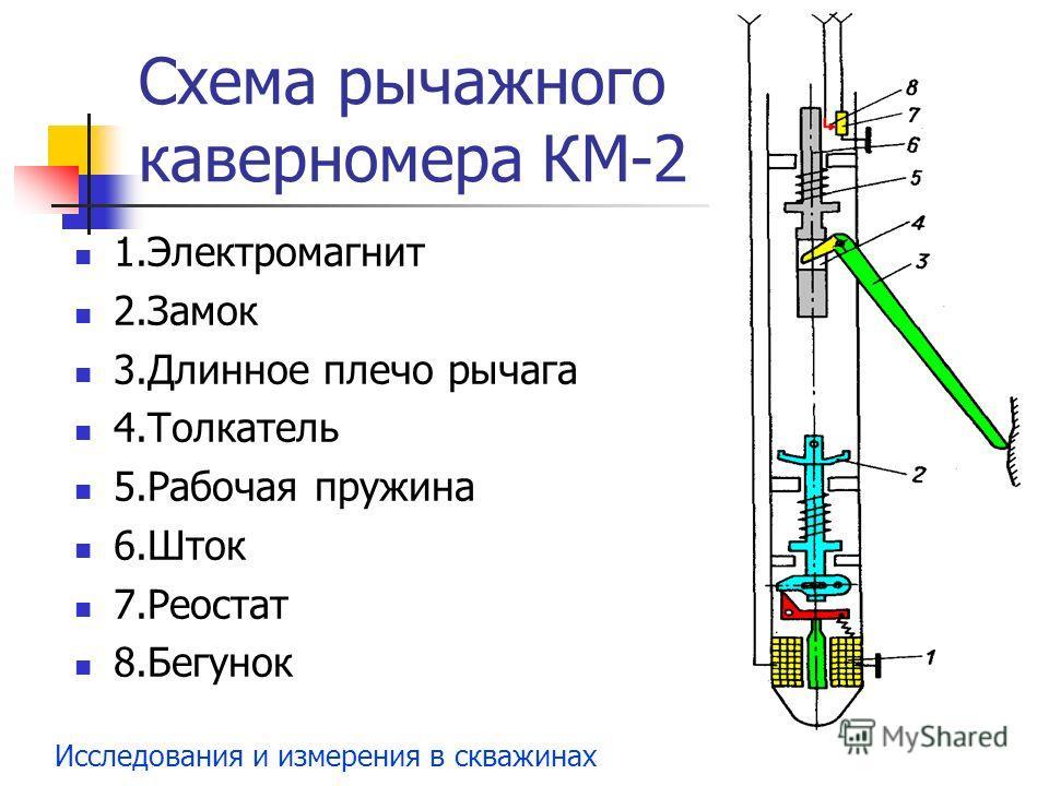 Исследования и измерения в скважинах Схема рычажного каверномера КМ-2 1.Электромагнит 2.Замок 3.Длинное плечо рычага 4.Толкатель 5.Рабочая пружина 6.Шток 7.Реостат 8.Бегунок
