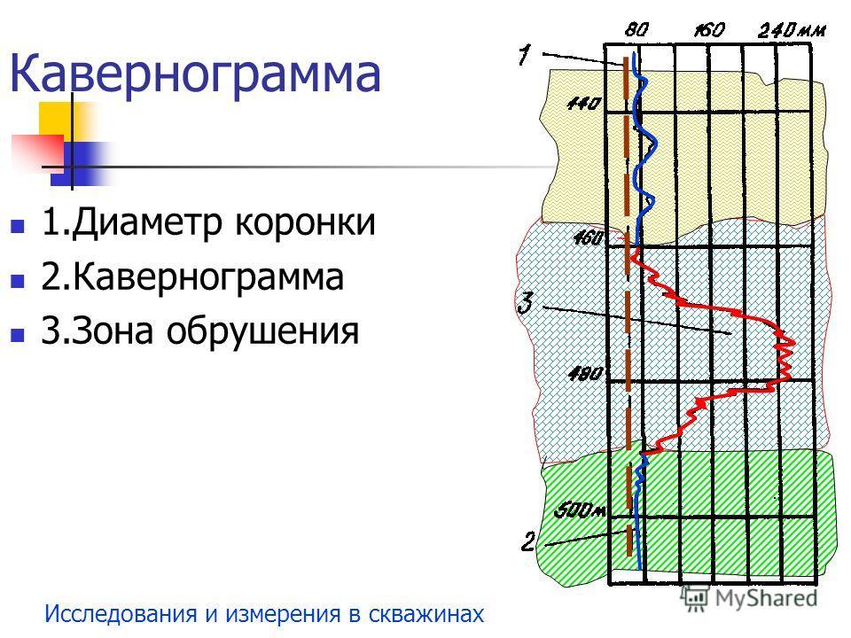 Исследования и измерения в скважинах Кавернограмма 1.Диаметр коронки 2.Кавернограмма 3.Зона обрушения