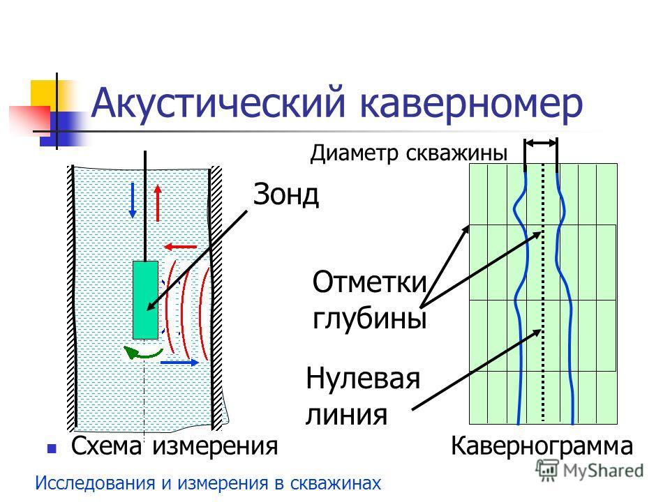 Исследования и измерения в скважинах Акустический каверномер Схема измерения Кавернограмма Зонд Отметки глубины Нулевая линия Диаметр скважины