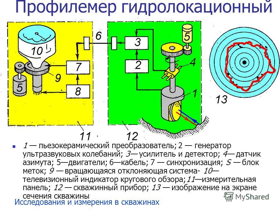 Исследования и измерения в скважинах Профилемер гидролокационный 1 пьезокерамический преобразователь; 2 генератор ультразвуковых колебаний; 3 усилитель и детектор; 4 датчик азимута; 5двигатели; 6кабель; 7 синхронизация; S блок меток; 9 вращающаяся от