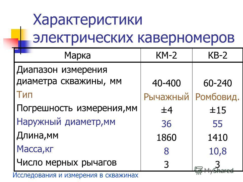 Исследования и измерения в скважинах Характеристики электрических каверномеров МаркаКМ-2КВ-2 Диапазон измерения диаметра скважины, мм Тип Погрешность измерения,мм Наружный диаметр,мм Длина,мм Масса,кг Число мерных рычагов 40-400 Рычажный ±4 36 1860 8