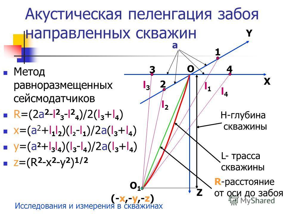 Исследования и измерения в скважинах Метод равноразмещенных сейсмодатчиков R=(2a 2 -l 2 3 -l 2 4 )/2(l 3 +l 4 ) x=(a 2 +l 1 l 2 )(l 2 -l 1 )/2a(l 3 +l 4 ) y=(a 2 +l 3 l 4 )(l 3 -l 4 )/2a(l 3 +l 4 ) z=(R 2 -x 2 -y 2 ) 1/2 О Y Z X 1 2 3 4 Н-глубина скв
