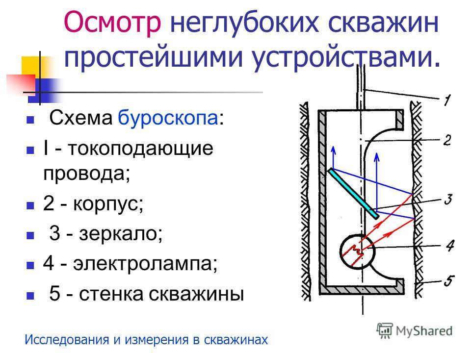 Исследования и измерения в скважинах Схема буроскопа: I - токоподающие провода; 2 - корпус; 3 - зеркало; 4 - электролампа; 5 - стенка скважины Осмотр неглубоких скважин простейшими устройствами.