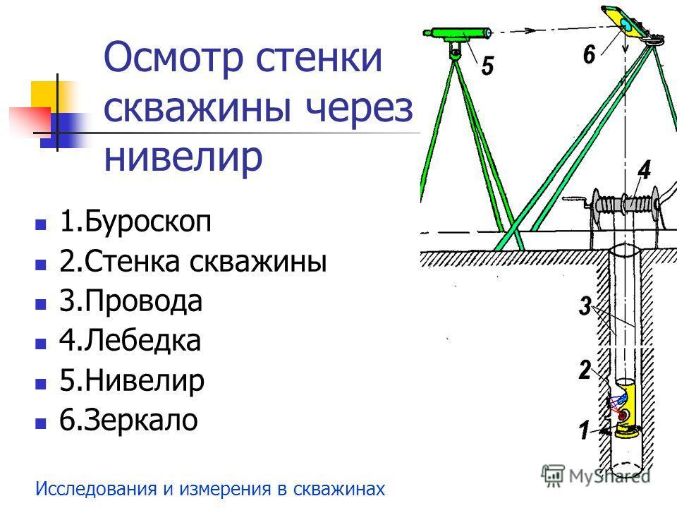 Исследования и измерения в скважинах Осмотр стенки скважины через нивелир 1.Буроскоп 2.Стенка скважины 3.Провода 4.Лебедка 5.Нивелир 6.Зеркало