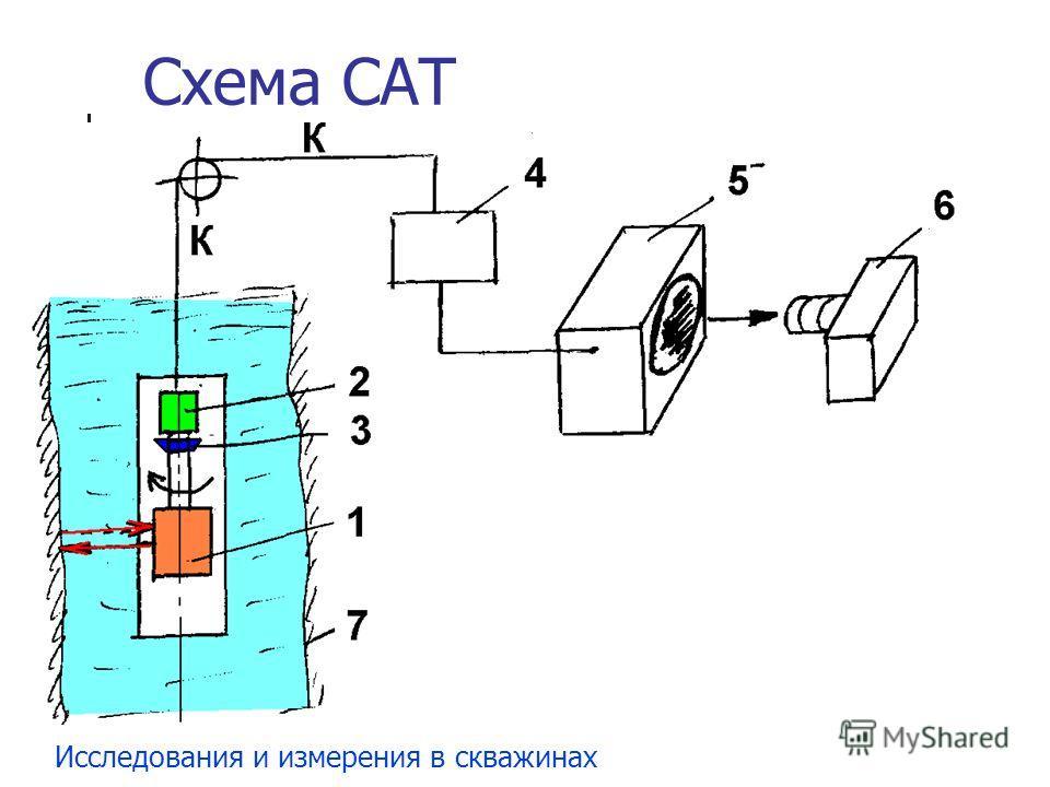 Схема САТ Исследования и измерения в скважинах