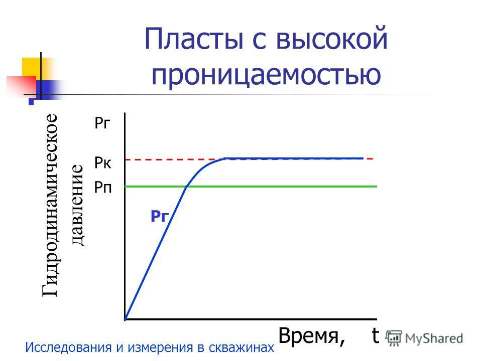 Исследования и измерения в скважинах Пласты с высокой проницаемостью Рг Время, t Рк Рп Гидродинамическое давление Рг