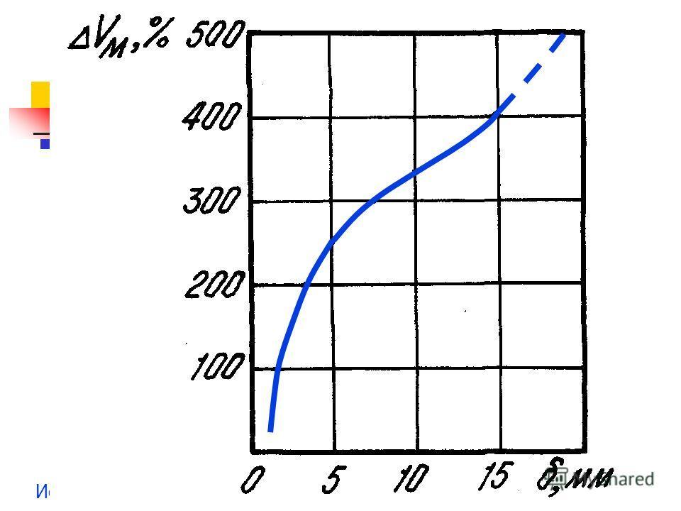 Исследования и измерения в скважинах